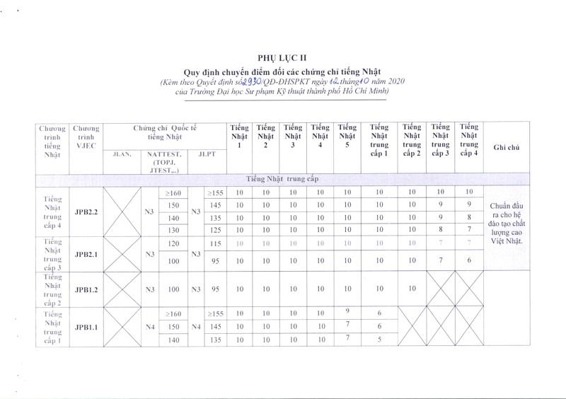 Quy đổi điểm tiếng Nhật của Đại học Sư phạm Kỹ thuật TP.HCM